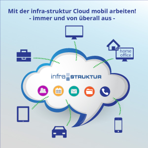 Abbildung Cloud Computing